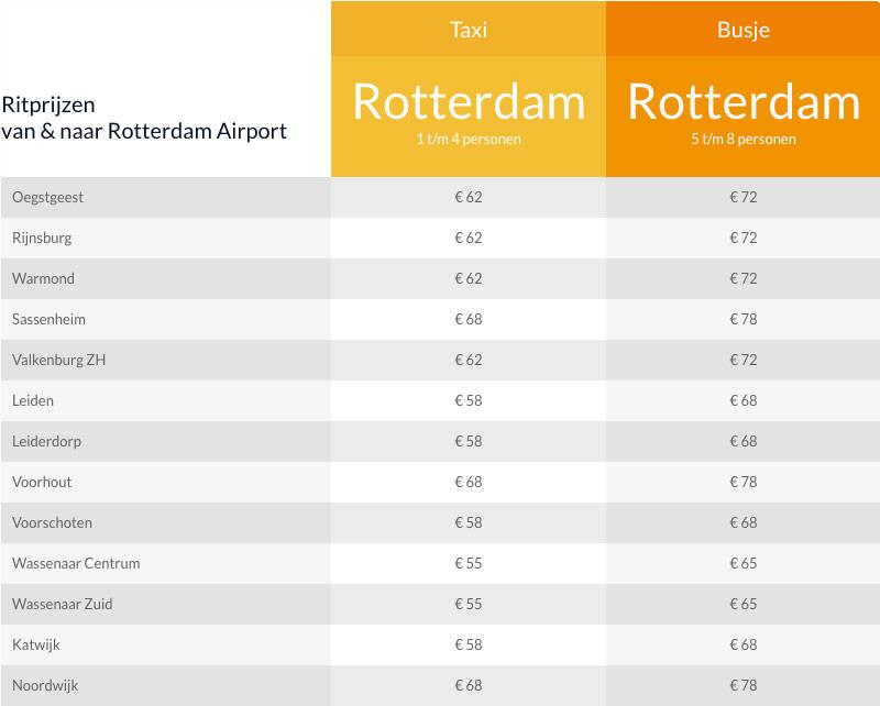 tarieven luchthaven rotterdam